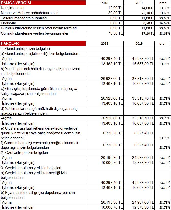 damga vergisi harç tutarları 2019