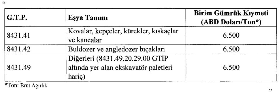 İthalatta Gözetim Uygulanmasına İlişkin Tebliğ ( Tebliğ No: 2015/8 ) de değişiklik yapılarak 8431.49.20.29.00 GTİP de bulunan Ekskavatör paletlerinde gözetim uygulaması kaldırılmıştır.